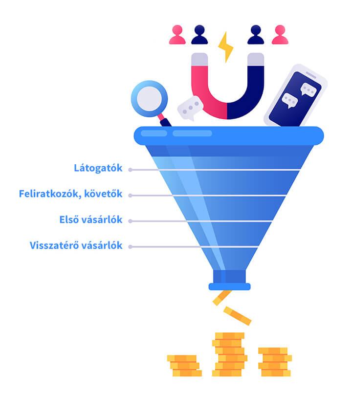 Online értékesítési tölcser